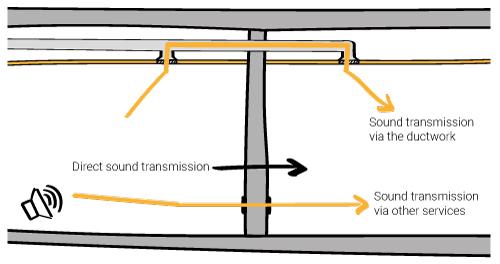 sound flanking or sound transmission via the building services. Sound source room sound receiver room