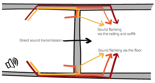 sound flanking or sound transmission via the building structure. Sound source room sound receiver room