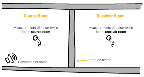 Sound insulation measurement principles with sound source room, sound receiver room and partition tested for airborne sound insulation