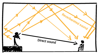 sound reverberation within a room created by a musicians and reflected and reflected by the room surfaces