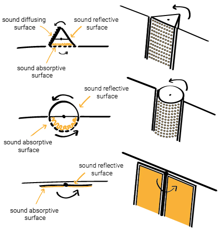 Rotating acoustic systems with sound absorptive, sound reflective and sound diffusive surfaces