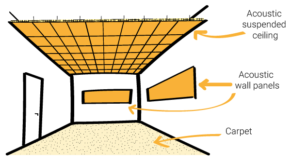 Reverberation control design for an SEN room - acoustic suspended ceiling - acoustic wall panels - Carpet