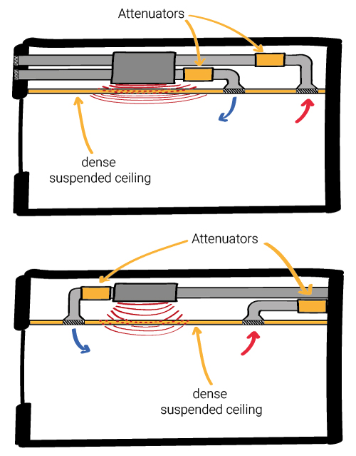mechanical ventilation strategy - dense suspended ceiling for sound insulation - eat recovery units - Variable air volume system - building services noise control - SEN (Special Educational Needs) classrooms
