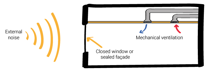 mechanical ventilation strategy - sealed windows - not opening windows - Variable air volume system - building services noise control - SEN (Special Educational Needs) classrooms