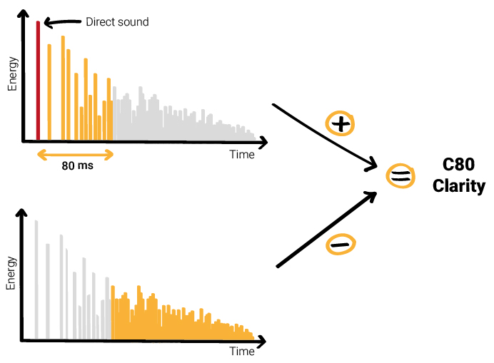 Objective Clarity - C80 - sound reverberation - free field - sound energy