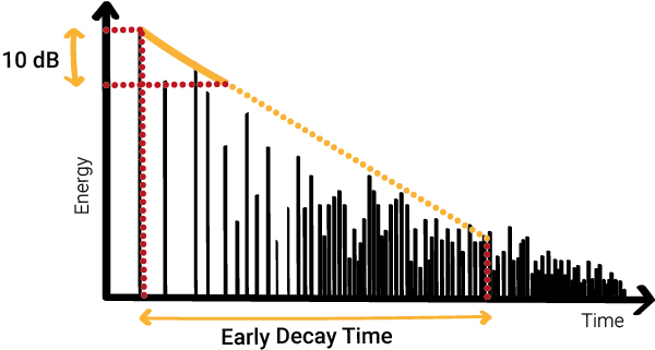 Early decay time - 10 dB - sound reverberation - sound energy decay
