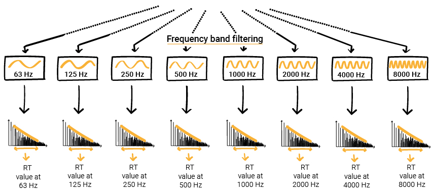 Energy decay calculation for each frequency octave band - 63 Hz - 125 Hz - 250 Hz - 500 Hz - 1000 Hz - 2000 Hz - 4000 Hz - 8000 Hz - reverberation time - frequency band filtering