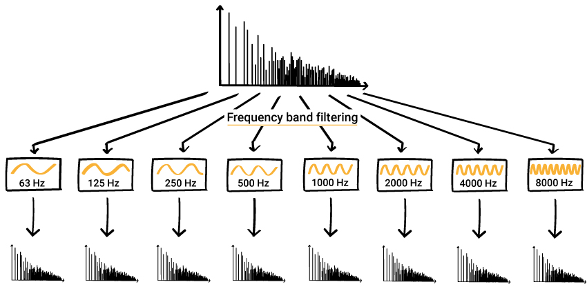 Frequency band filtering of impulse response - 63 Hz - 125 Hz - 250 Hz - 500 Hz - 1000 Hz - 2000 Hz - 4000 Hz - 8000 Hz