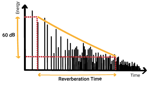 energy decay - reverberation time calculation - 60 dB