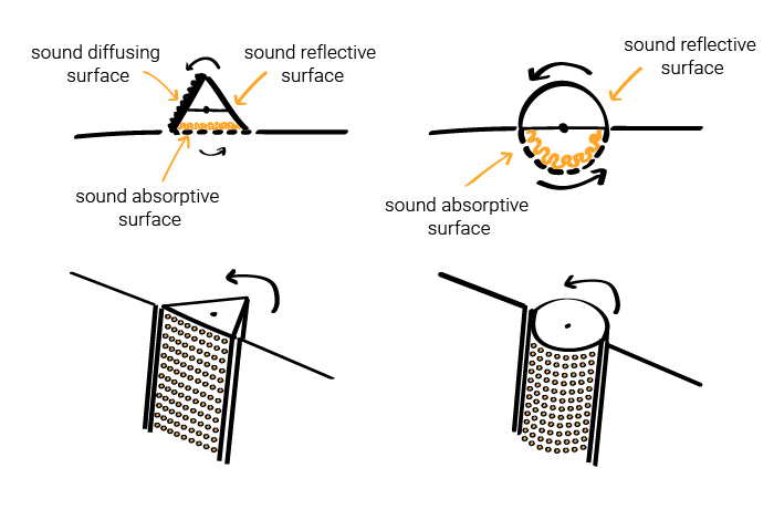 Variable sound absorption with rotating acoustic systems - sound diffusing surface - sound reflective surface - sound absorptive surface - triangular section - round circular section - variable acoustics - performing arts