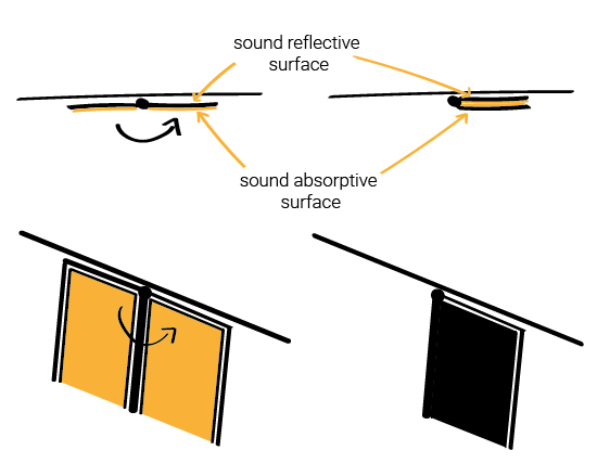 Variable sound absorption with hinged acoustic panels - variable acoustics - sound absorptive surface - sound reflective surface - performing arts